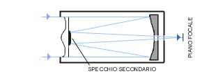 Schema 3