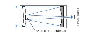 Schema 4